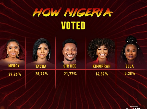 "BBNaija Day 14: Ella, Kim Oprah evicted ""Pepper Dem"" House"
