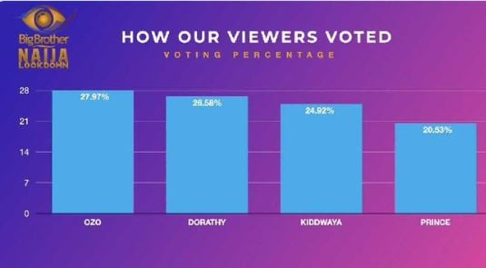 BBNaija Day 57: How fans voted to evict Kiddwaya, Prince